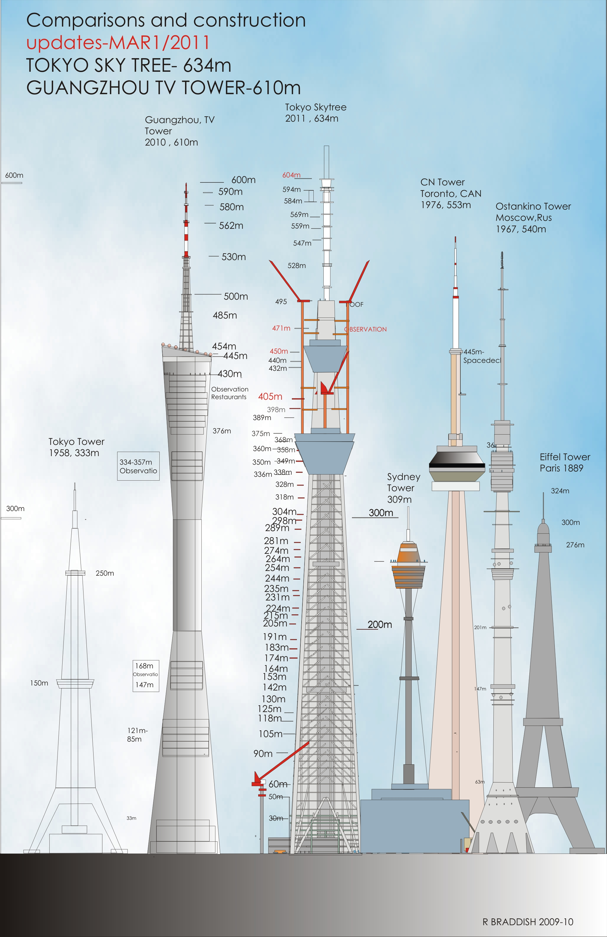 how to get to sydney sky tower