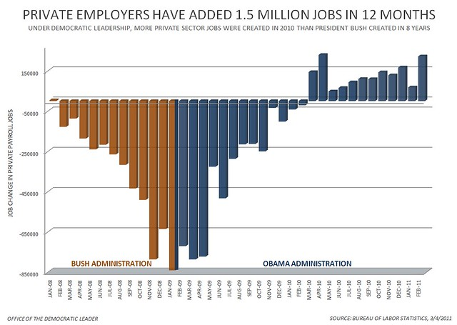 Private Sector Jobs Chart