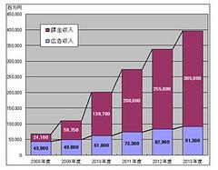 ソーシャルメディア市場の売上規模推移