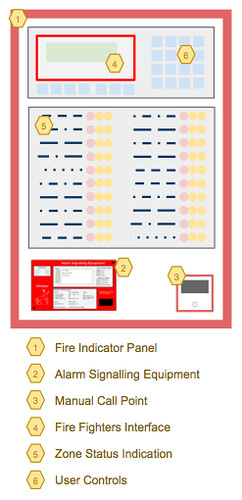 Fire Alarm Systems Principle Of Operation Firewize