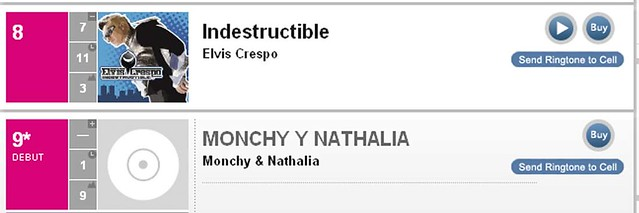 Debut #9 Billboard Monchy y Nathalia