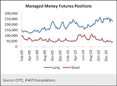 Managed Money Futures Positions