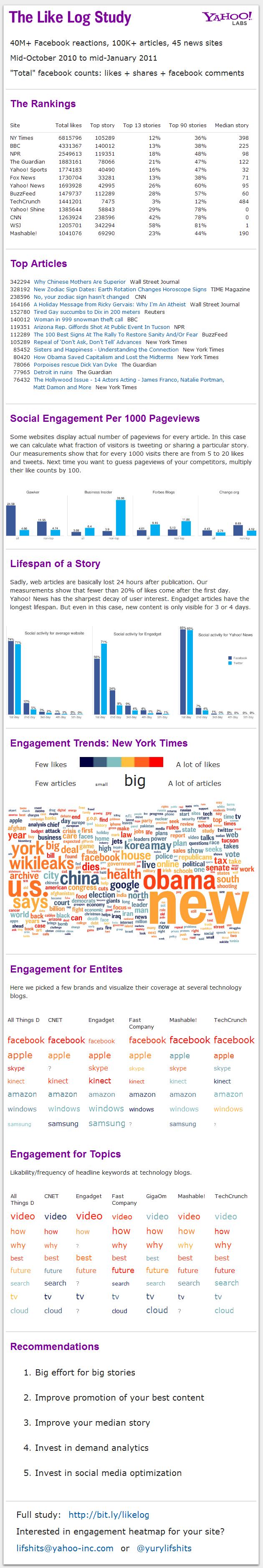 Like Log study infographic