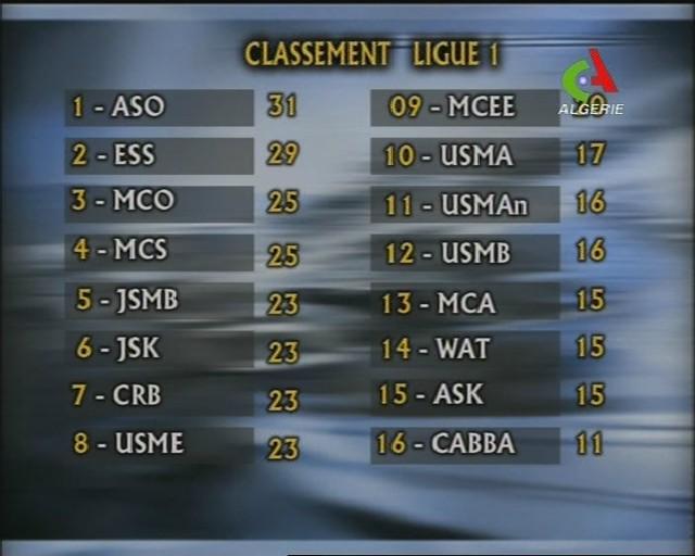 CLASSEMENT LIGUE 1 Pour ABDELAZIZ