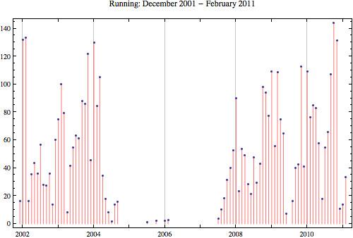 Running 2011-02