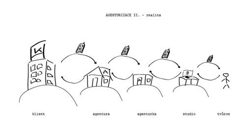 Agenturizace II.