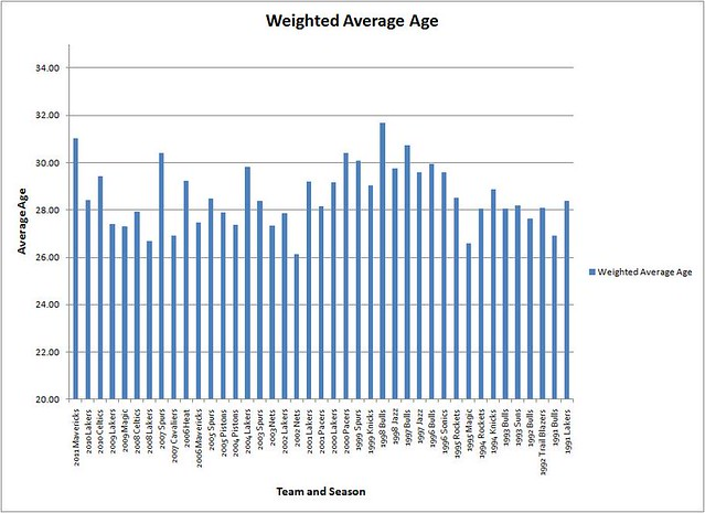 Weighted Age Graph