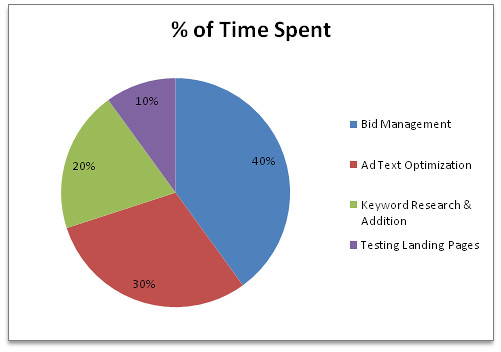 PPC Time Management Priorities