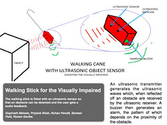 Walking Stick for the Visually Impaired