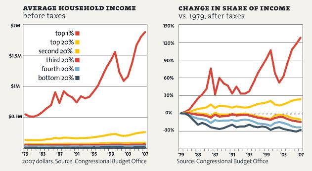 inequality-averagehouseholdincome