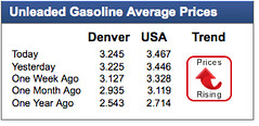 Unleaded Gasoline Average Prices