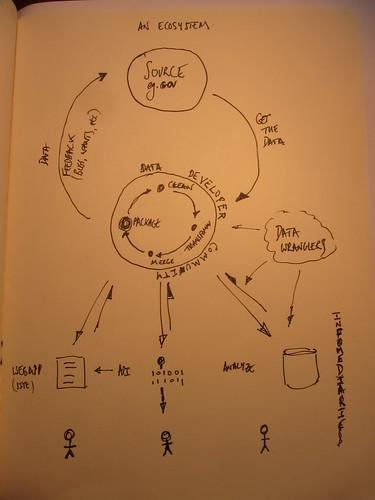 Data Ecosystem - Future