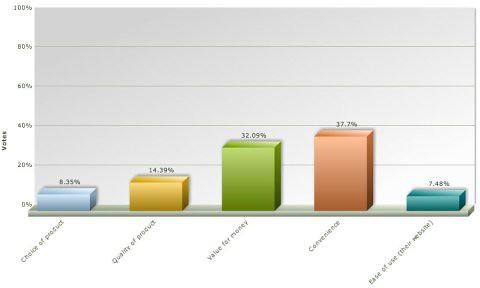online supermarket survey 4