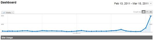 Comment augmenter le trafic de son blog par 24 : faites un buzz sur Malabar !
