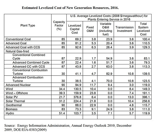 Levelized_energy_cost