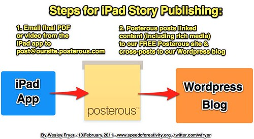 Steps for iPad Story Publishing: