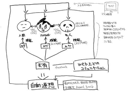 ライフログ妄想20110214