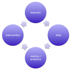 The Learning Analytics Cycle by dougclow, on Flickr