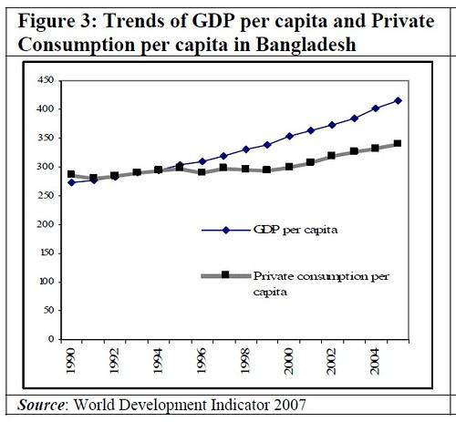 per capita GDP বাংলাদেশ