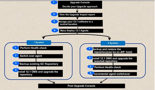 OEM12.1 - upgrade best practice workflow