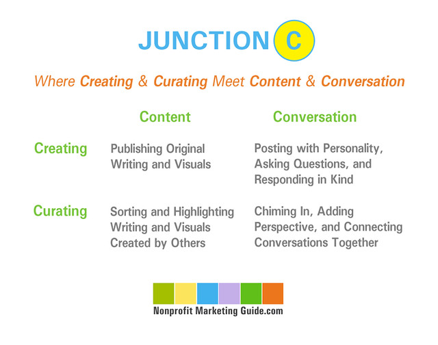 Junction C: Where Creating and Curating Meet Content and Conversation