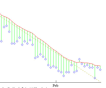 a graph showing a weight loss followed by a plateau