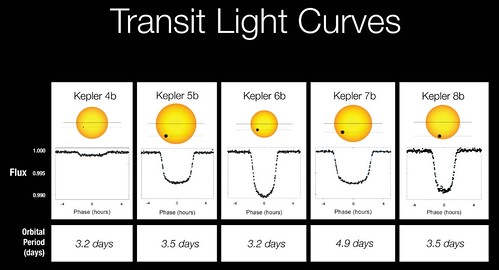 Kepler Light Curves
