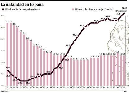 11a28 ABC La natalidad en España