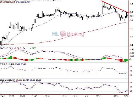 IOICORP Trading Research 09-02-2011a