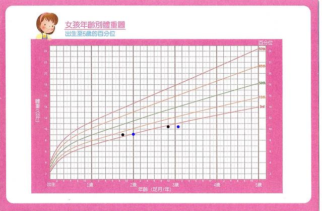 taiwanesegirlgrowthcharts_hannahweight_feb2011