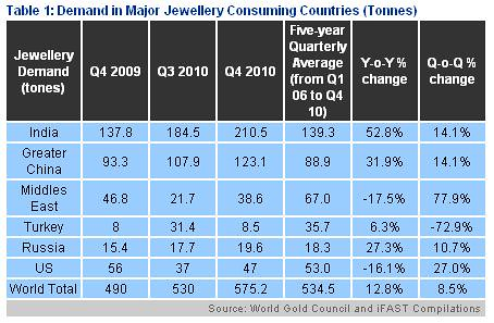 Demand In Major Jewellery Consuming Countries (Tonnes)