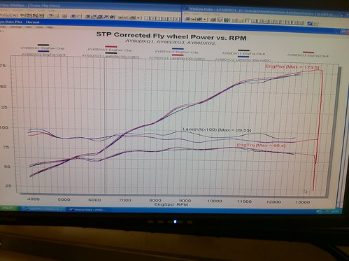 Power run shows just under 180bhp at 12,500rpm