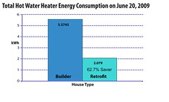 Total Water Heater Energy Consumption on June 20, 2009
