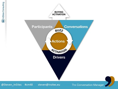 strategic activation