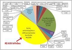 Orçamento Geral da União - 2010