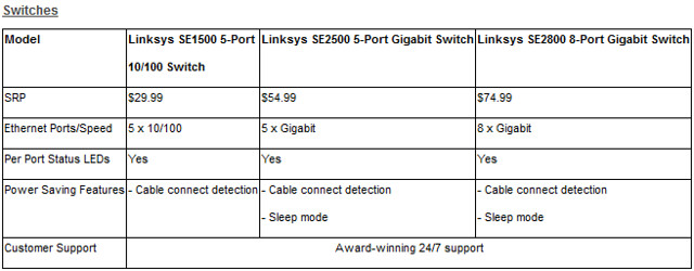 Linksys E Series Switches specs n price