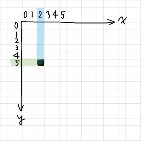 座標 (2, 5) に点を描く