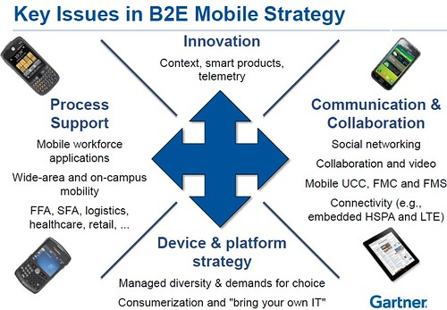 Key Issues of Mobile - Gartner