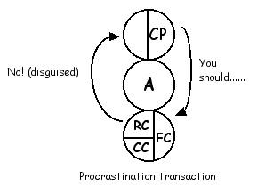 Procrastination transaction