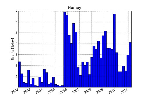 Python script to plot histogram of commit frequency of