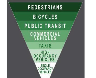transportation pyramid