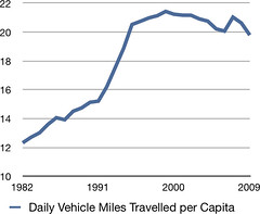 Daily Vehicle Miles Travelled per Capita