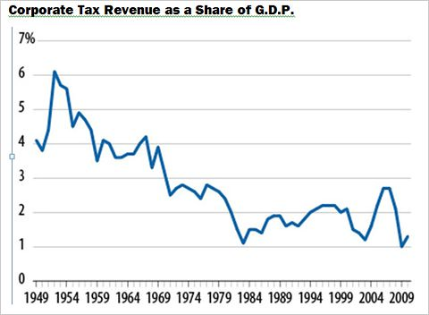 Corp_Taxes_Share_ <abbr title='Gross Domestic Product'/>GDP &#8220;></center><br /> <center><img src=