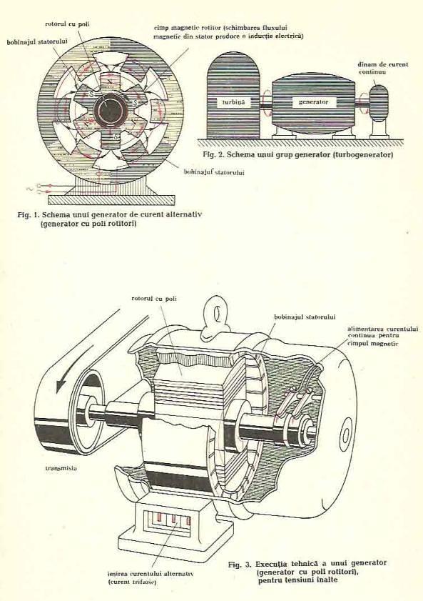 generatoare