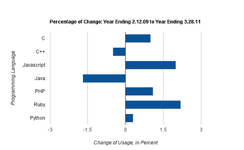 Percentage of Change in Language Usage