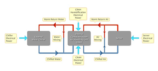 Data center air and water flows