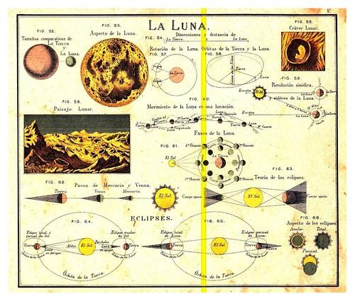 002-La luna y eclipses-Atlas De Geografía- Astronómica, Física, Política Y Descriptiva 1908- Juan G. Artero