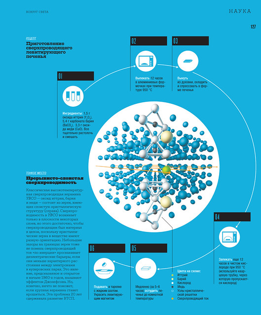 "Infographic for ""Vokrug Sveta"" magazine №6 (2011)"