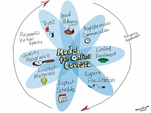 Model for Online Courses by giulia.forsythe, on Flickr