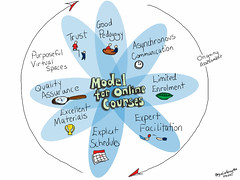 Model for Online Courses